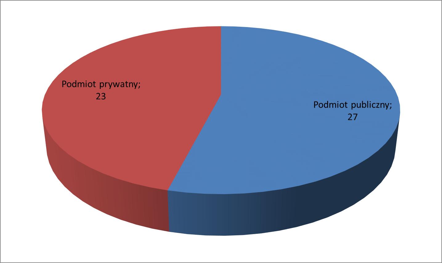 Diagram 1. Podział uczestników konsultacji.