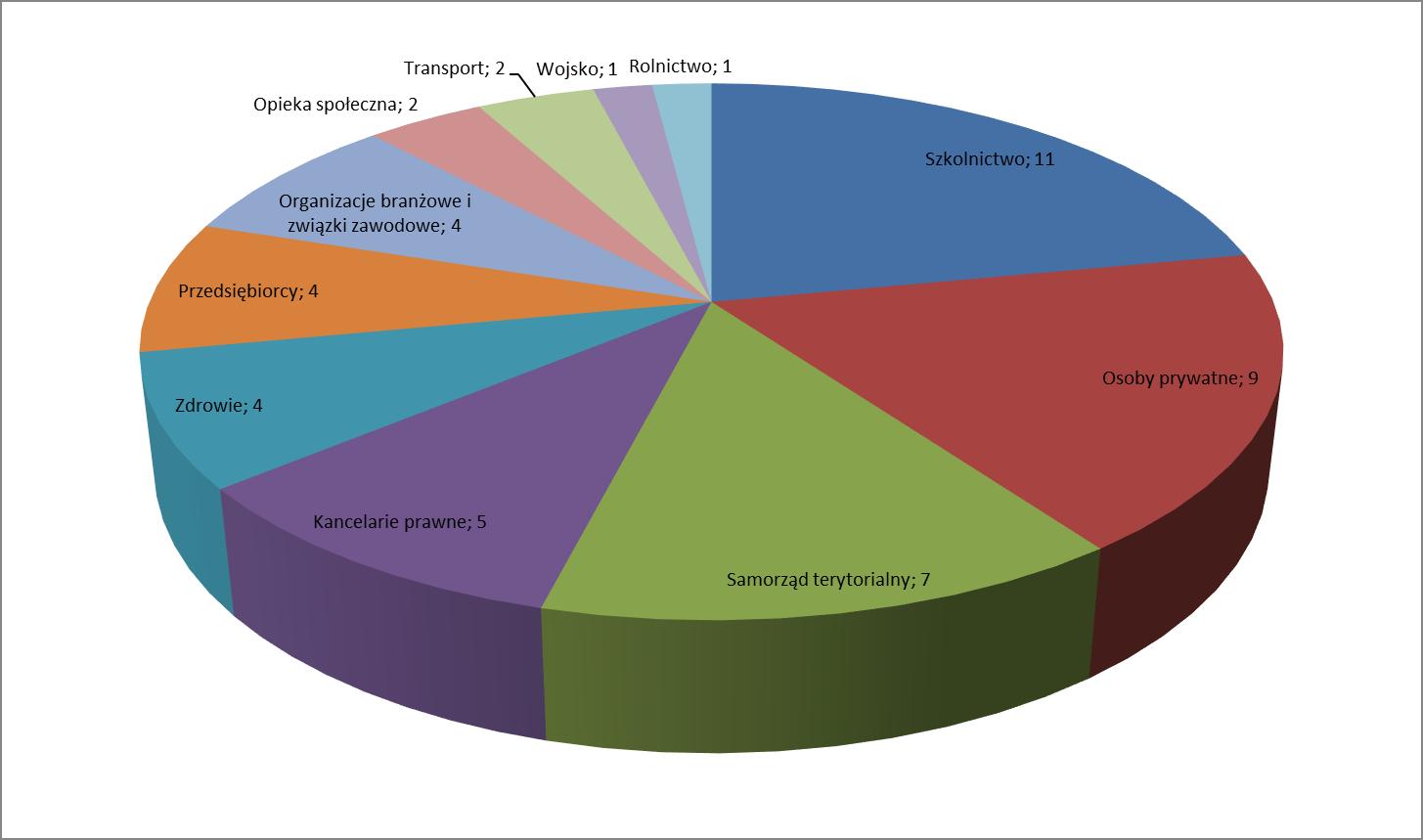 Diagram 2. Podział uczestników konsultacji.